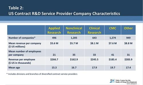 individual companies in the clinical research services and other services segments generate more revenue per company and have relatively higher levels of