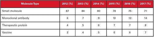 CMO Market Report - Contract Pharma