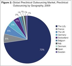Preclinical Outsourcing Report